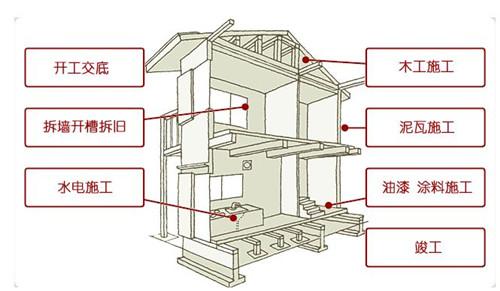 2,水电工程:包括给水管和排水管重新布置和施工;电路回路重新
